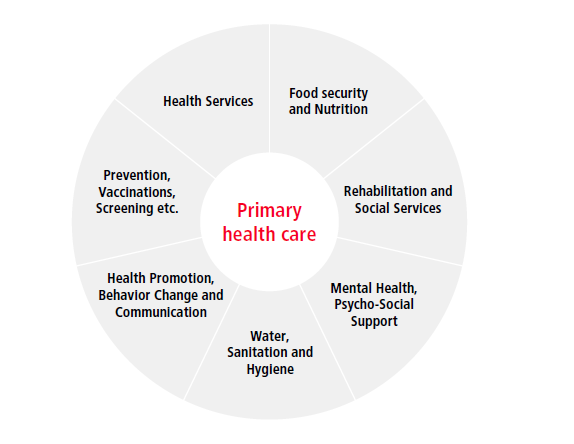 Health - What we do - About UsHome