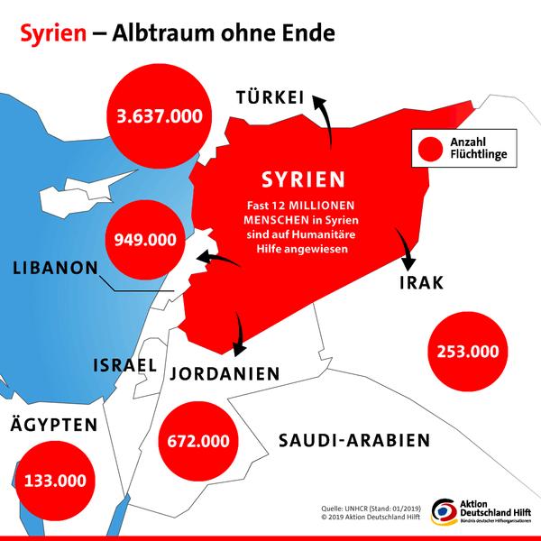 Bürgerkrieg Syrien Verlauf