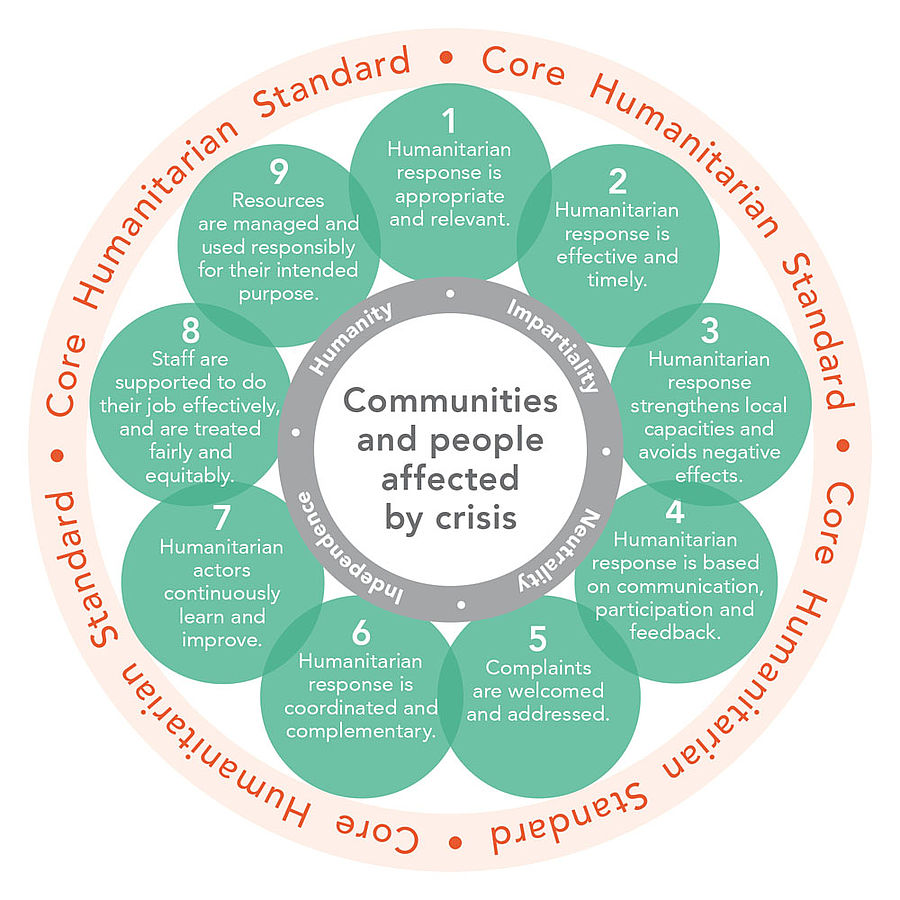 The nine principles of the Core Humanitarian Standard on Quality and Accountability.