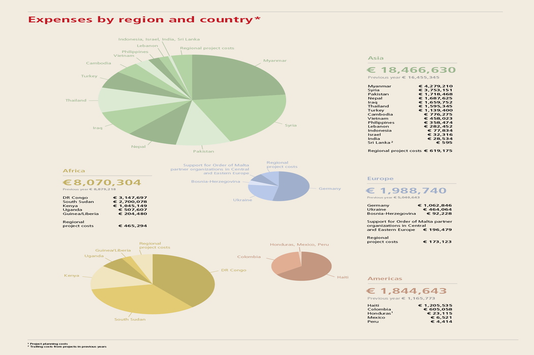 Expenses by region and country 2015