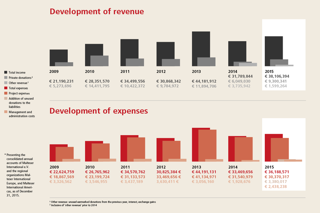 Revenue and expenses 2015