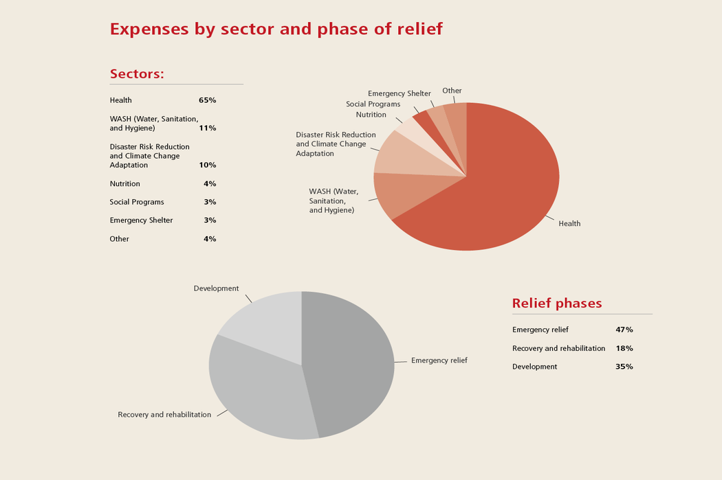 Expenses by sectors and phases 2015